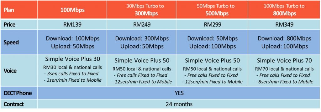 unifi business promotion paynothing